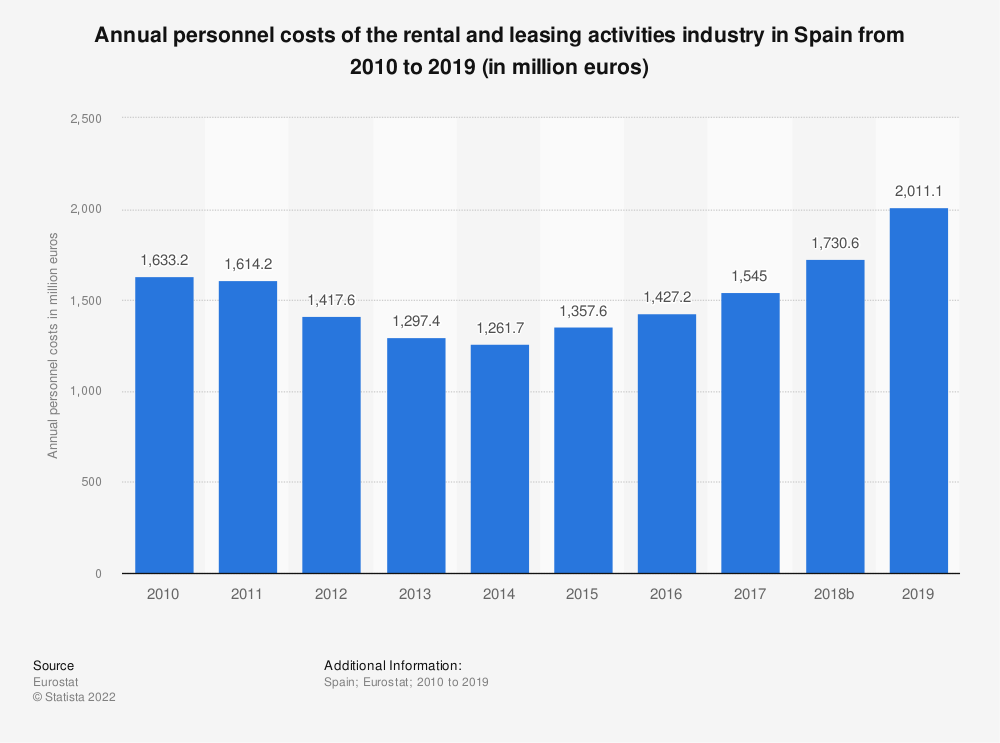 Statistic: Annual personnel costs of the rental and leasing activities industry in Spain from 2008 to 2015 (in million euros) | Statista