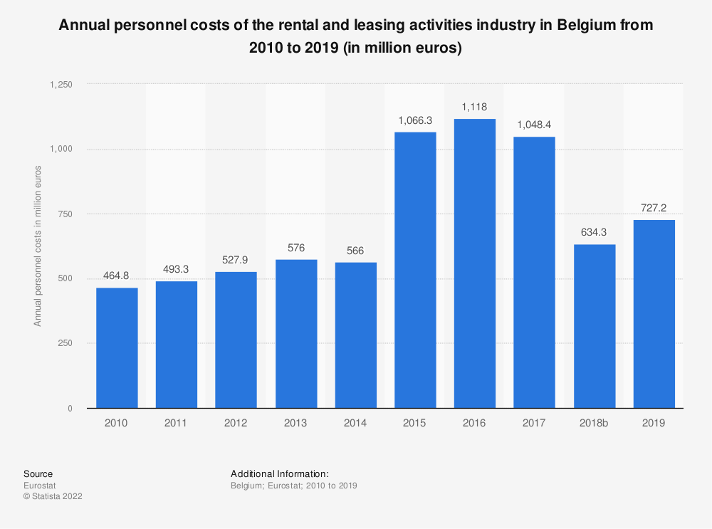 Statistic: Annual personnel costs of the rental and leasing activities industry in Belgium from 2008 to 2015 (in million euros) | Statista