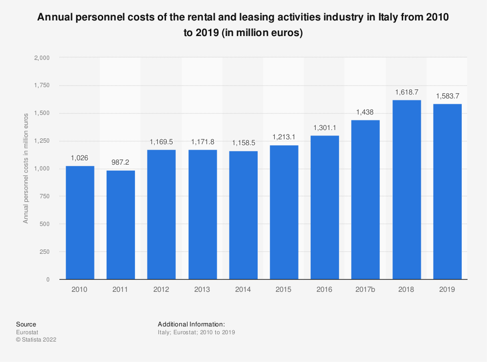 Statistic: Annual personnel costs of the rental and leasing activities industry in Italy from 2008 to 2015 (in million euros) | Statista