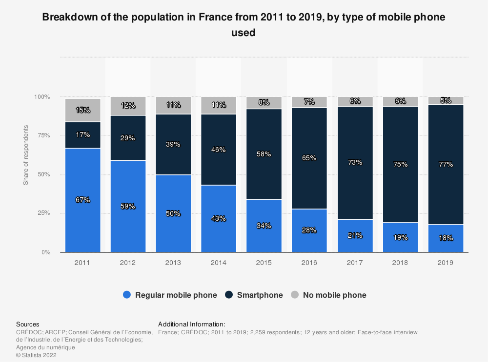 Statistic: Breakdown of the population in France from 2011 to 2016, by type of mobile phone used | Statista
