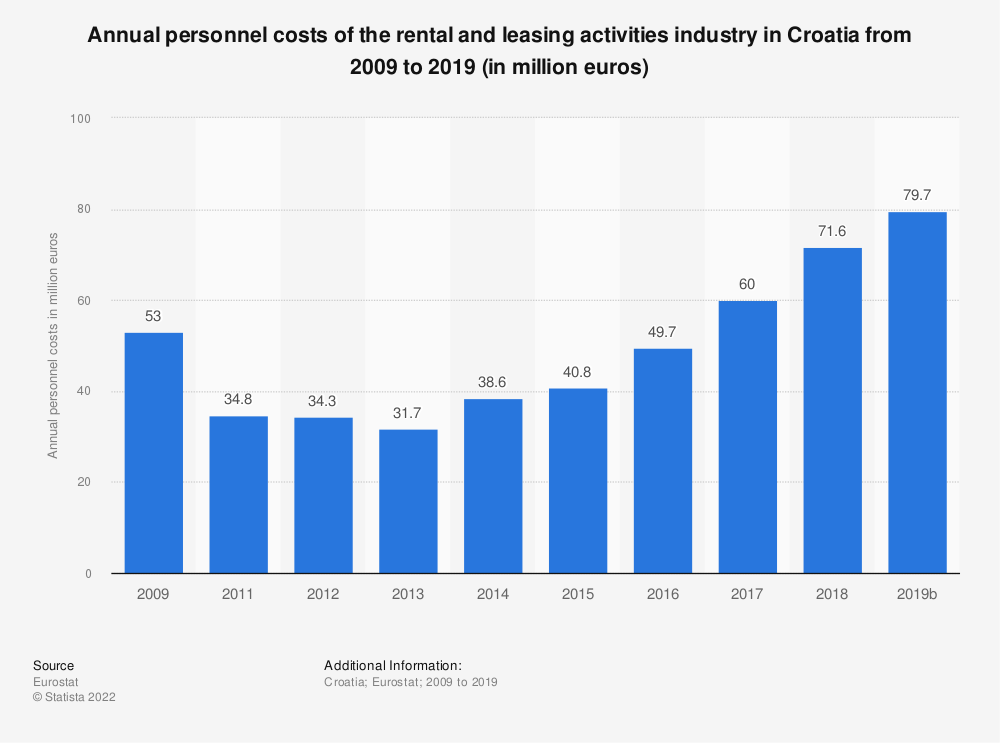 Statistic: Annual personnel costs of the rental and leasing activities industry in Croatia from 2008 to 2015 (in million euros) | Statista