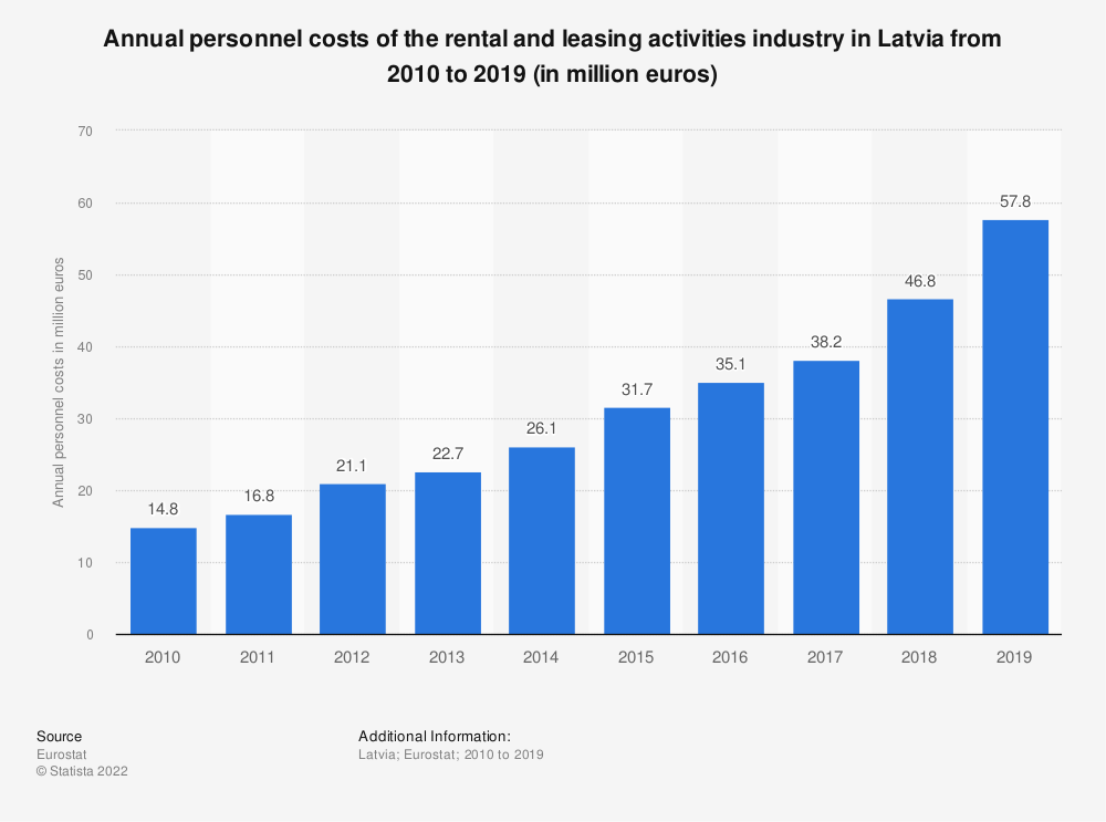 Statistic: Annual personnel costs of the rental and leasing activities industry in Latvia from 2008 to 2015 (in million euros) | Statista