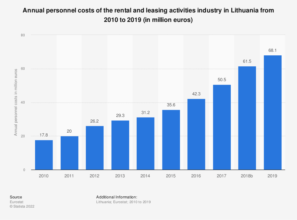 Statistic: Annual personnel costs of the rental and leasing activities industry in Lithuania from 2008 to 2015 (in million euros) | Statista