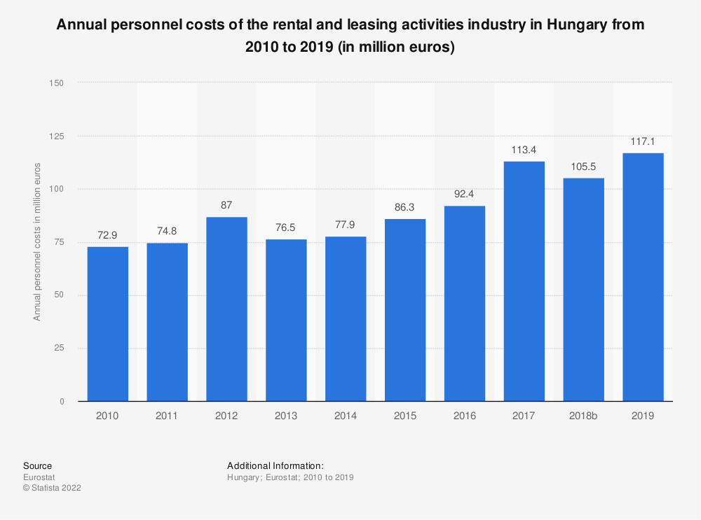 Statistic: Annual personnel costs of the rental and leasing activities industry in Hungary from 2008 to 2015 (in million euros) | Statista