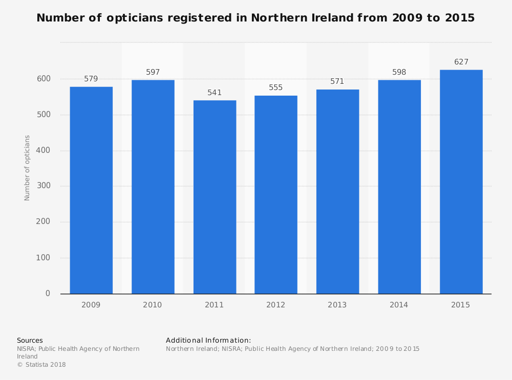 Statistic: Number of opticians registered in Northern Ireland from 2009 to 2015 | Statista