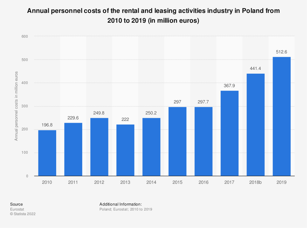 Statistic: Annual personnel costs of the rental and leasing activities industry in Poland from 2008 to 2015 (in million euros) | Statista