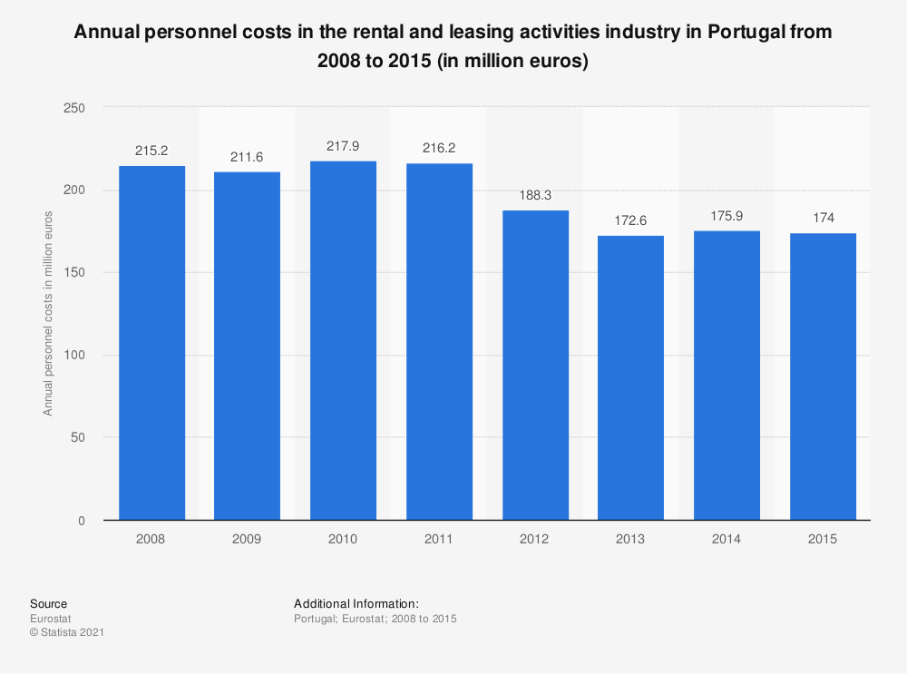 Statistic: Annual personnel costs in the rental and leasing activities industry in Portugal from 2008 to 2015 (in million euros) | Statista
