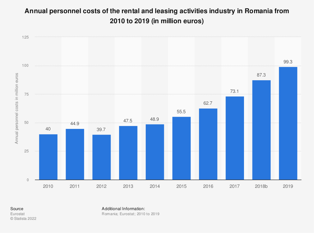 Statistic: Annual personnel costs of the rental and leasing activities industry in Romania from 2008 to 2015 (in million euros) | Statista