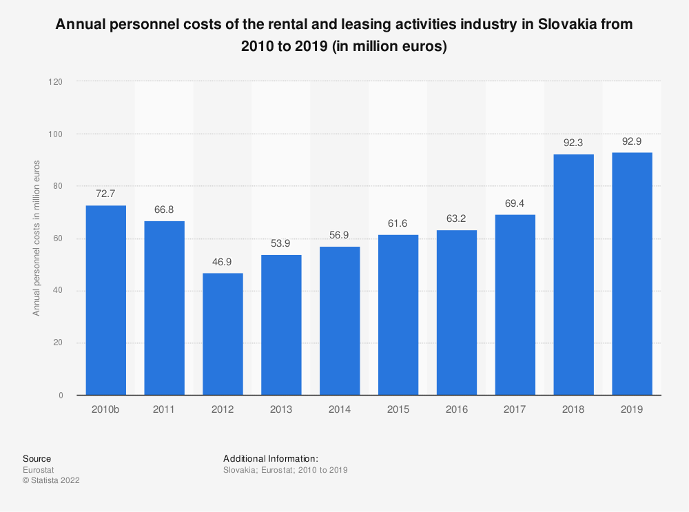 Statistic: Annual personnel costs of the rental and leasing activities industry in Slovakia from 2008 to 2015 (in million euros) | Statista