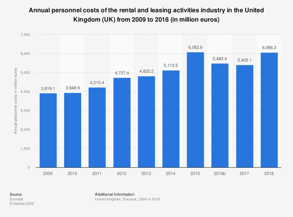 Statistic: Annual personnel costs of the rental and leasing activities industry in the United Kingdom (UK) from 2008 to 2015 (in million euros) | Statista