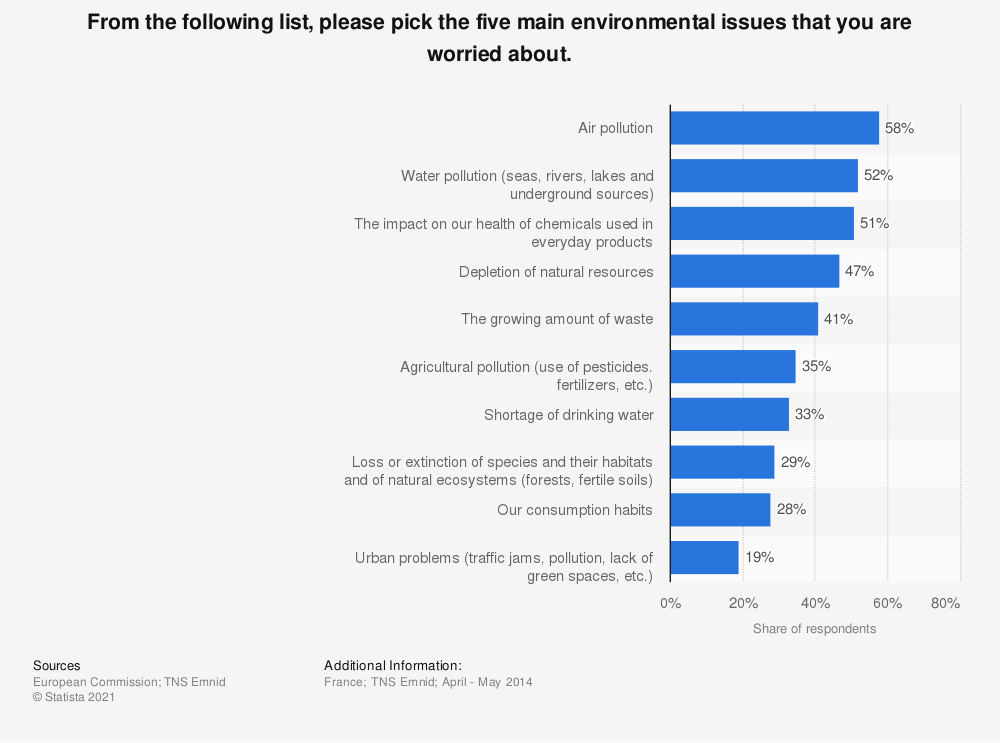 Statistic: From the following list, please pick the five main environmental issues that you are worried about.  | Statista