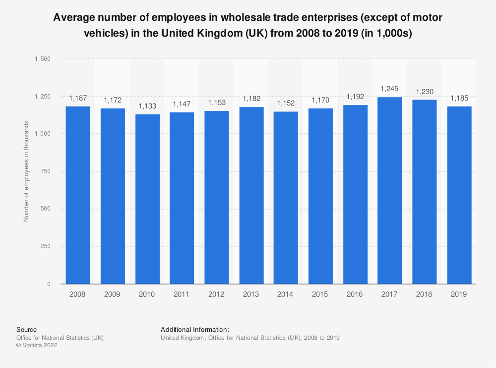 Statistic: Average number of employees in wholesale trade enterprises (except of motor vehicles) in the United Kingdom (UK) from 2008 to 2016 (in 1,000s) | Statista