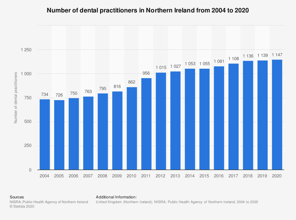 Statistic: Number of dental practitioners in Northern Ireland from 2004 to 2020 | Statista
