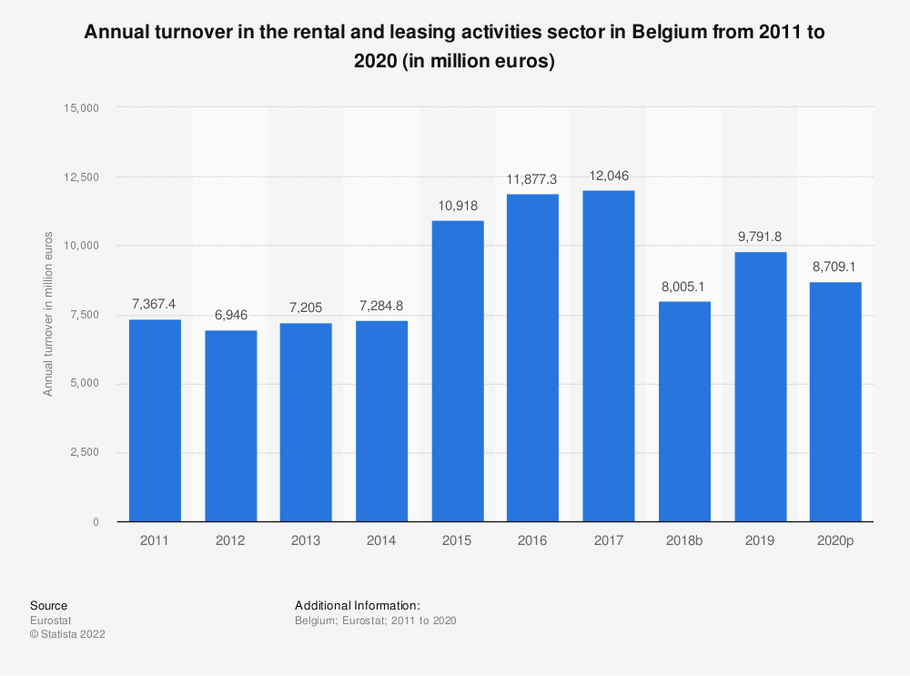 Statistic: Annual turnover in the rental and leasing activities sector in Belgium from 2008 to 2015 (in million euros) | Statista