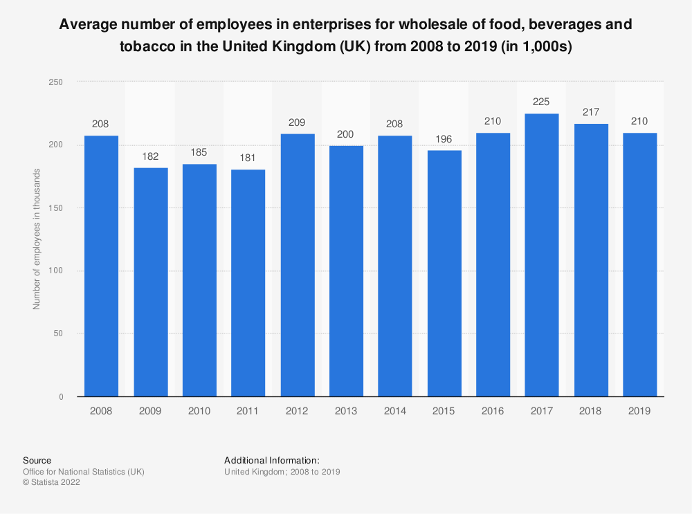Statistic: Average number of employees in enterprises for wholesale of food, beverages and tobacco in the United Kingdom (UK) from 2008 to 2018 (in 1,000s) | Statista