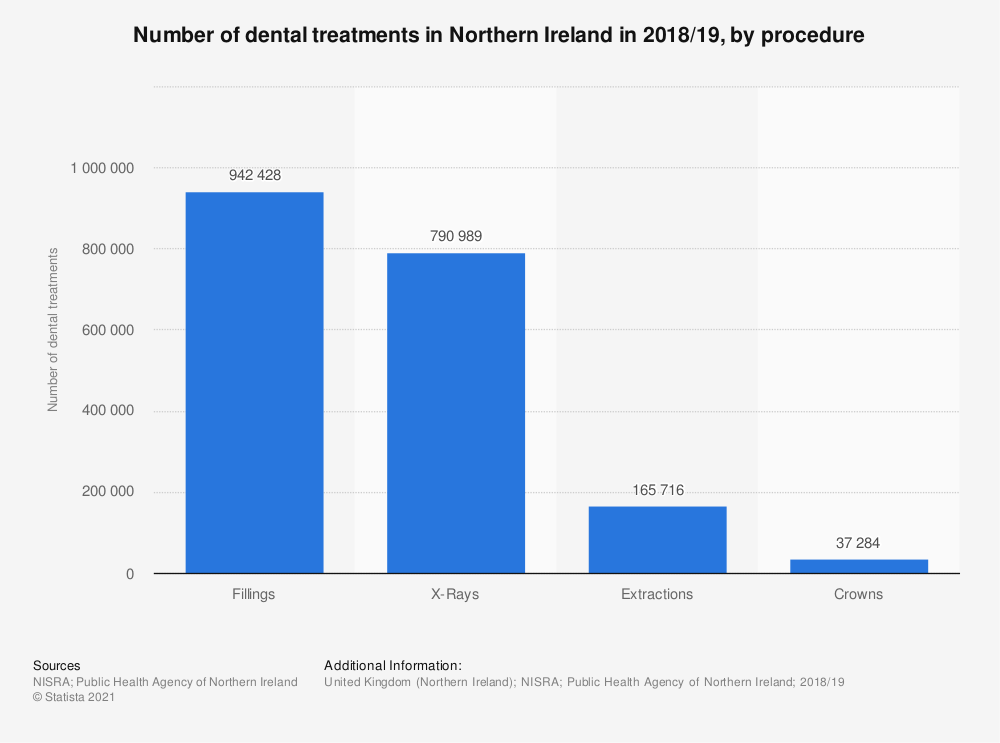 Statistic: Number of dental treatments in Northern Ireland in 2018/19, by procedure | Statista