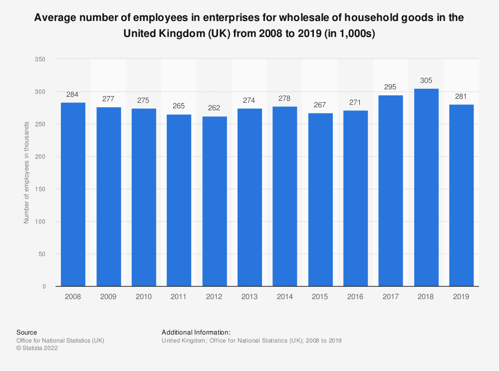 Statistic: Average number of employees in enterprises for wholesale of household goods in the United Kingdom (UK) from 2008 to 2017 (in 1,000s) | Statista