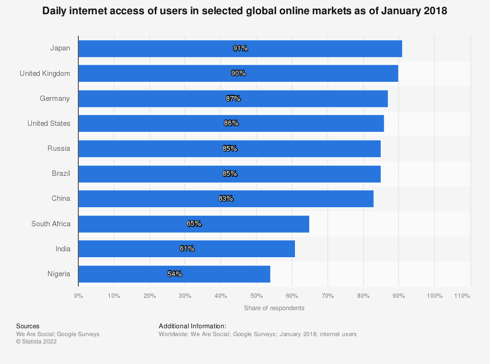 Statistic: Daily internet access of users in selected global online markets as of January 2018 | Statista