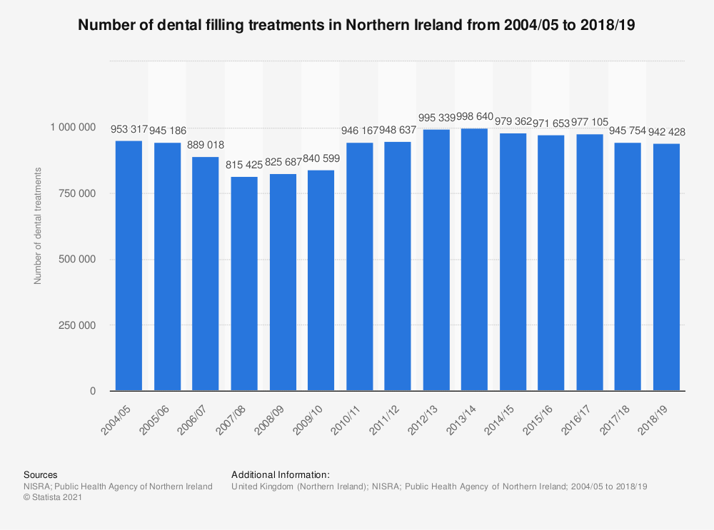 Statistic: Number of dental filling treatments in Northern Ireland from 2004/05 to 2018/19 | Statista