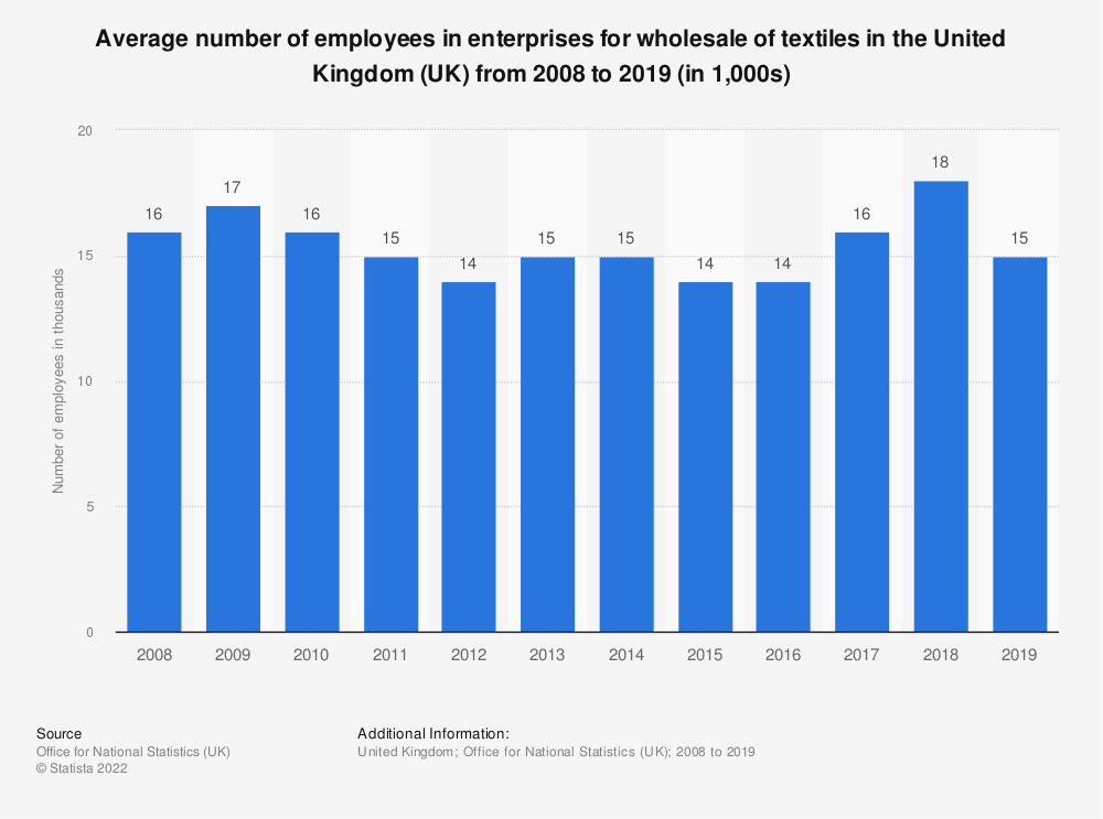 Statistic: Average number of employees in enterprises for wholesale of textiles in the United Kingdom (UK) from 2008 to 2018 (in 1,000s) | Statista