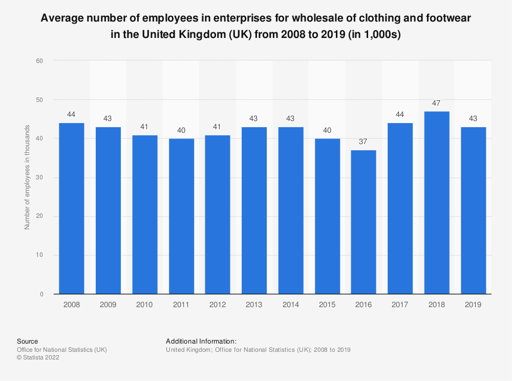 Statistic: Average number of employees in enterprises for wholesale of clothing and footwear in the United Kingdom (UK) from 2008 to 2017 (in 1,000s) | Statista