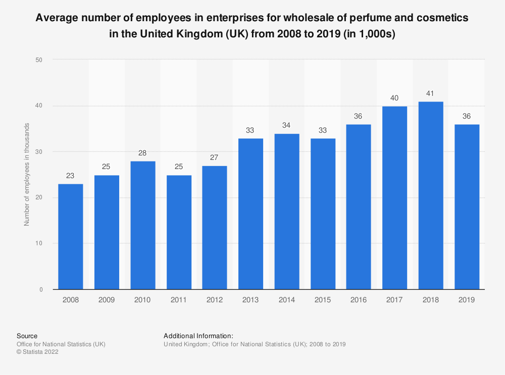 Statistic: Average number of employees in enterprises for wholesale of perfume and cosmetics in the United Kingdom (UK) from 2008 to 2016 (in 1,000s) | Statista