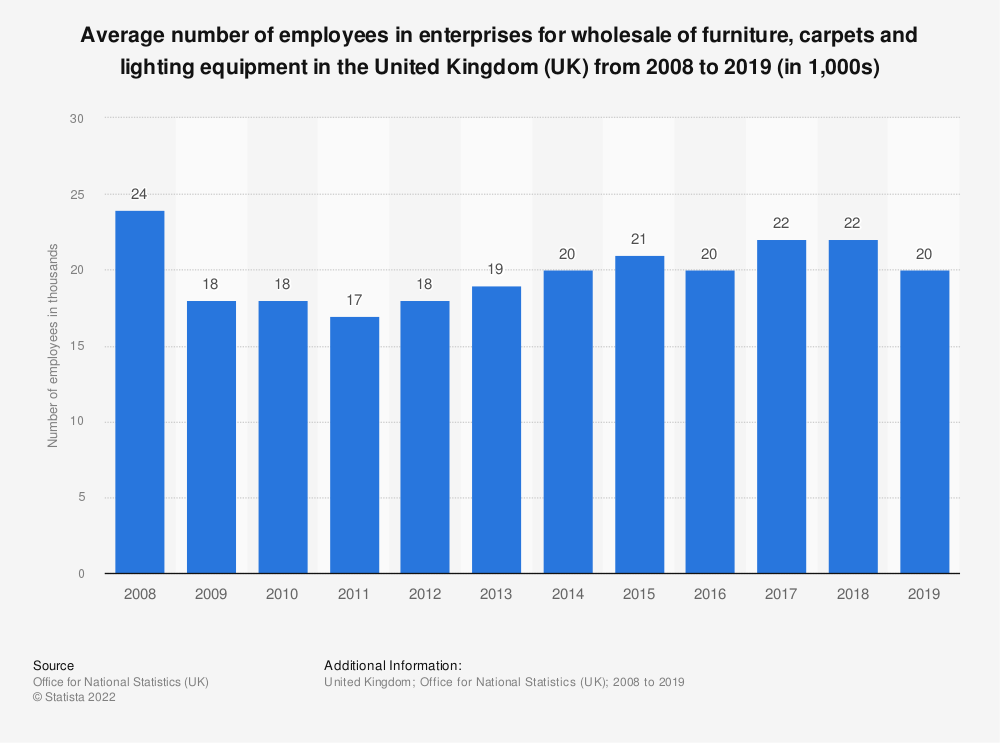 Statistic: Average number of employees in enterprises for wholesale of furniture, carpets and lighting equipment in the United Kingdom (UK) from 2008 to 2017 (in 1,000s) | Statista