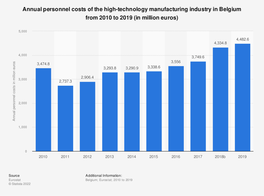 Statistic: Annual personnel costs of the high-technology manufacturing industry in Belgium from 2009 to 2015 (in million euros) | Statista