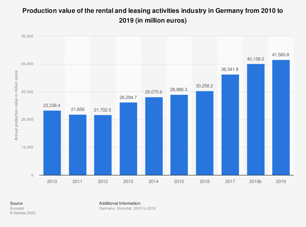 Statistic: Production value of the rental and leasing activities industry in Germany from 2008 to 2015 (in million euros) | Statista