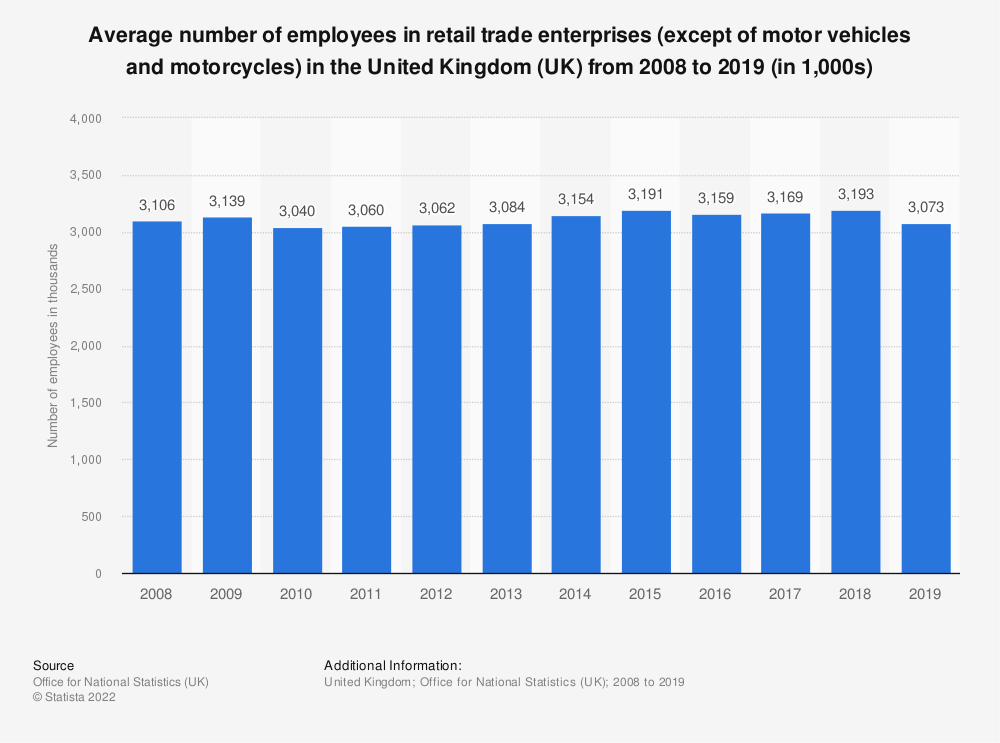 Statistic: Average number of employees in retail trade enterprises (except of motor vehicles and motorcycles) in the United Kingdom (UK) from 2008 to 2016 (in 1,000s) | Statista