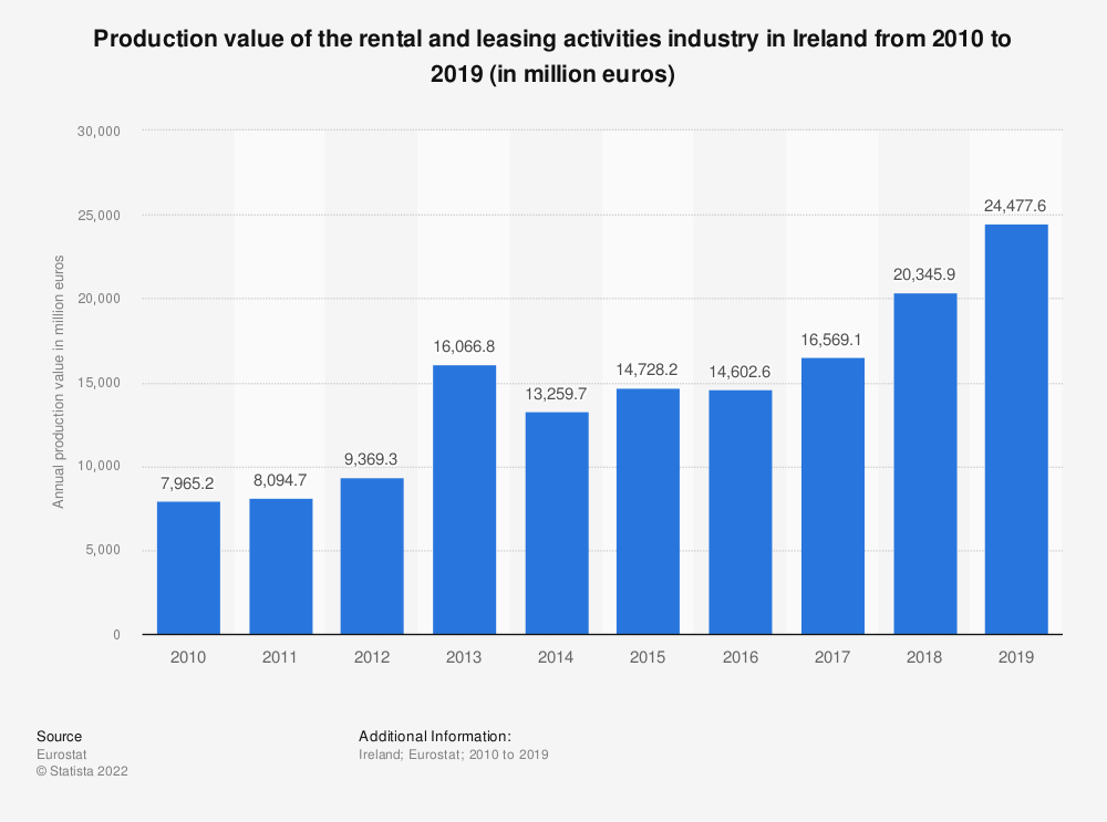 Statistic: Production value of the rental and leasing activities industry in Ireland from 2008 to 2015 (in million euros)   Statista