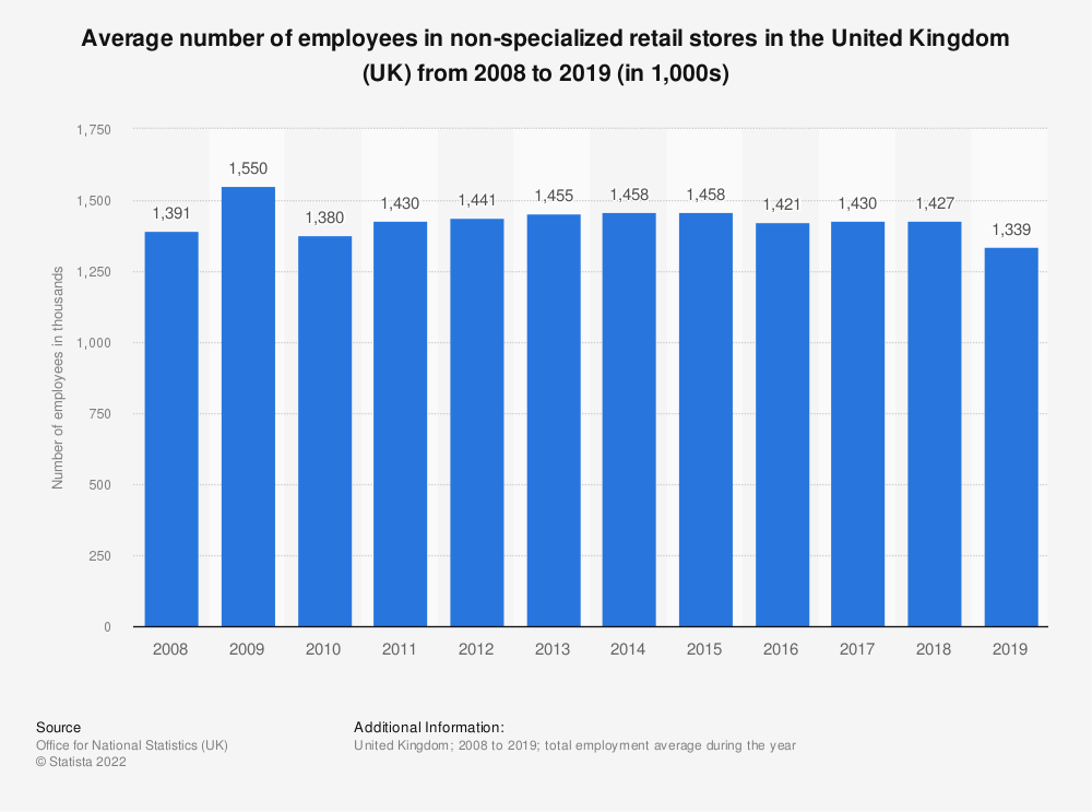 Statistic: Average number of employees in non-specialized retail stores in the United Kingdom (UK) from 2008 to 2016* (in 1,000s) | Statista