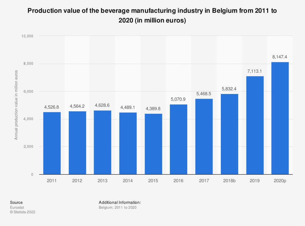 Statistic: Production value of the beverage manufacturing industry in Belgium from 2008 to 2015 (in million euros) | Statista
