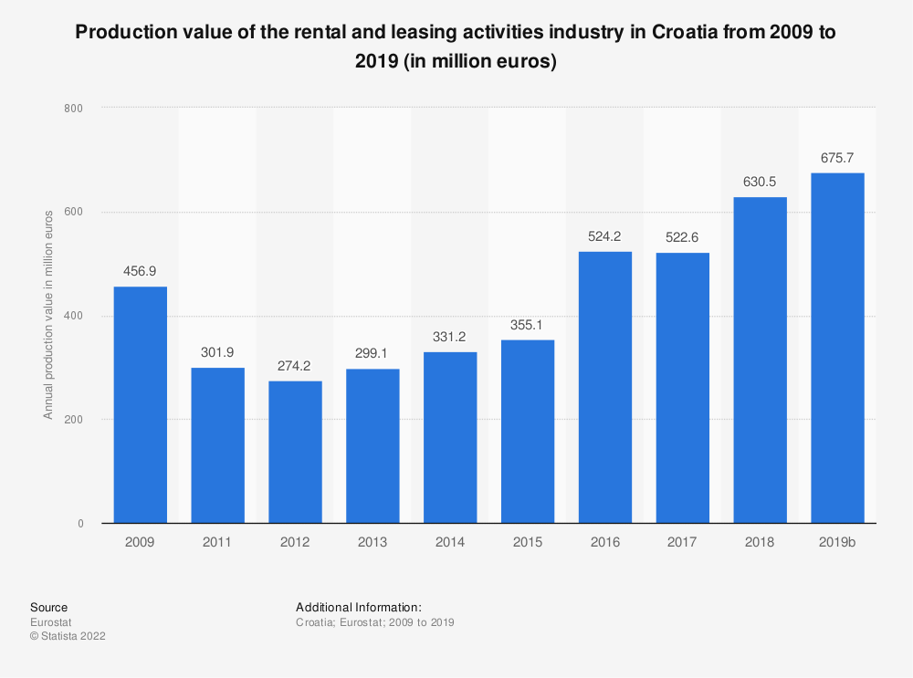 Statistic: Production value of the rental and leasing activities industry in Croatia from 2008 to 2015 (in million euros) | Statista