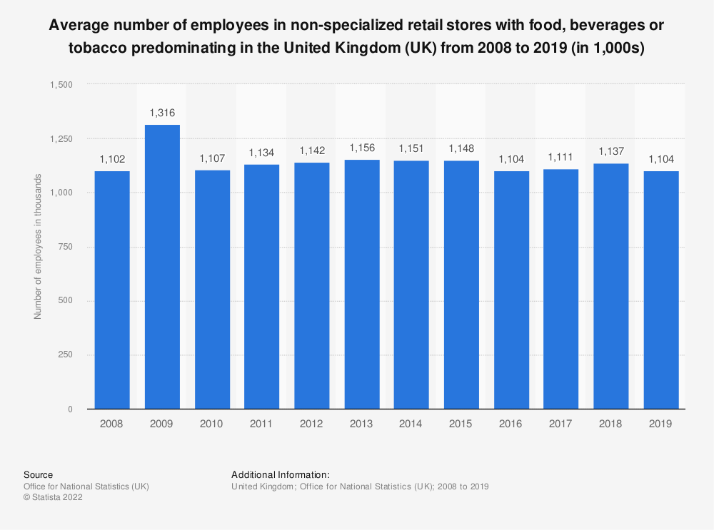Statistic: Average number of employees in non-specialized retail stores with food, beverages or tobacco predominating in the United Kingdom (UK) from 2008 to 2017 (in 1,000s) | Statista