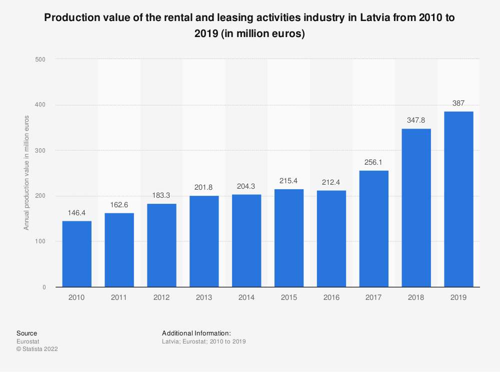 Statistic: Production value of the rental and leasing activities industry in Latvia from 2008 to 2015 (in million euros) | Statista