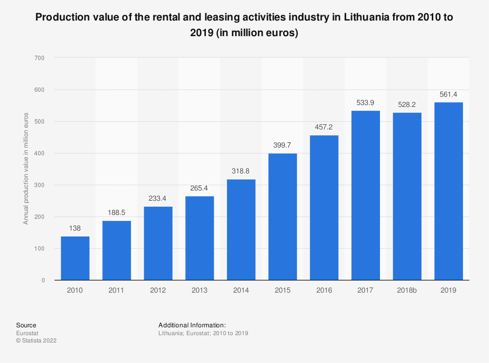 Statistic: Production value of the rental and leasing activities industry in Lithuania from 2008 to 2015 (in million euros) | Statista