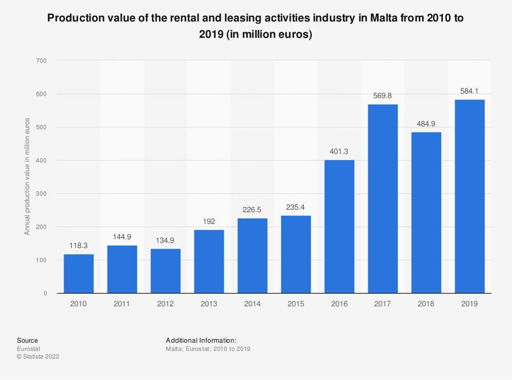 Statistic: Production value of the rental and leasing activities industry in Malta from 2008 to 2015 (in million euros) | Statista