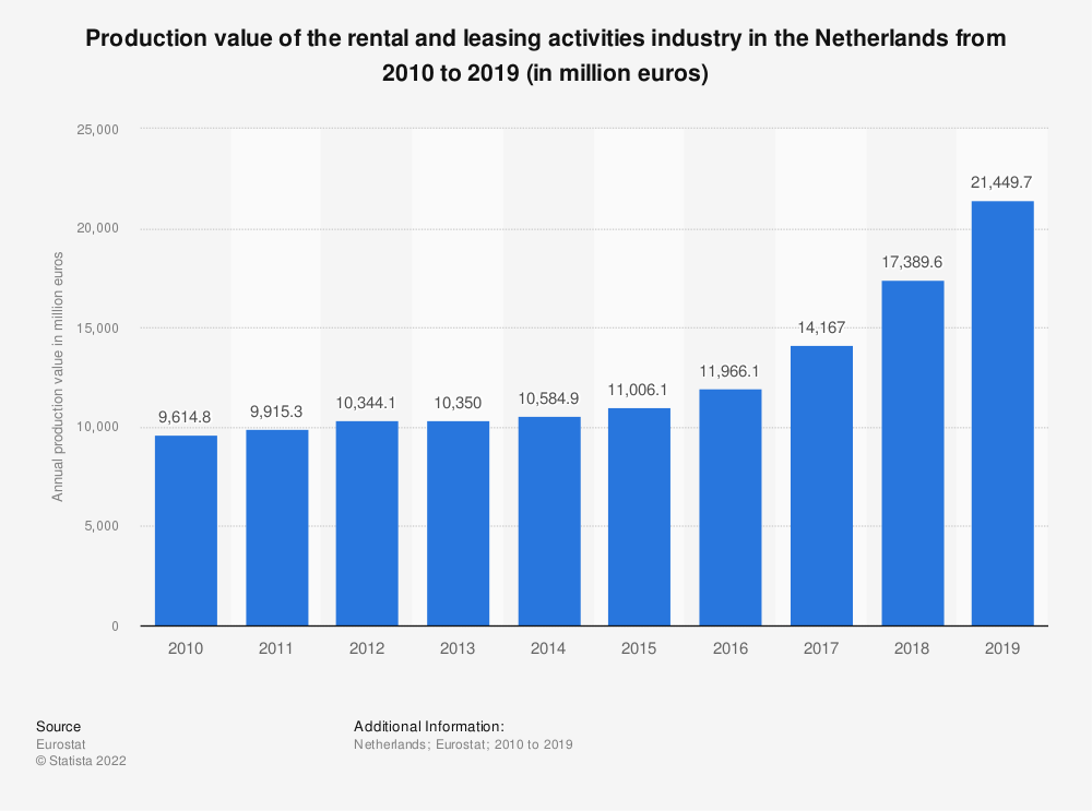 Statistic: Production value of the rental and leasing activities industry in the Netherlands from 2008 to 2015 (in million euros) | Statista
