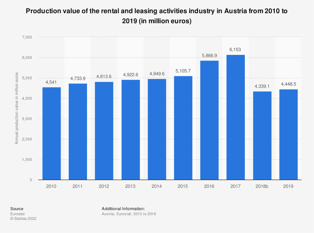 Statistic: Production value of the rental and leasing activities industry in Austria from 2008 to 2015 (in million euros) | Statista