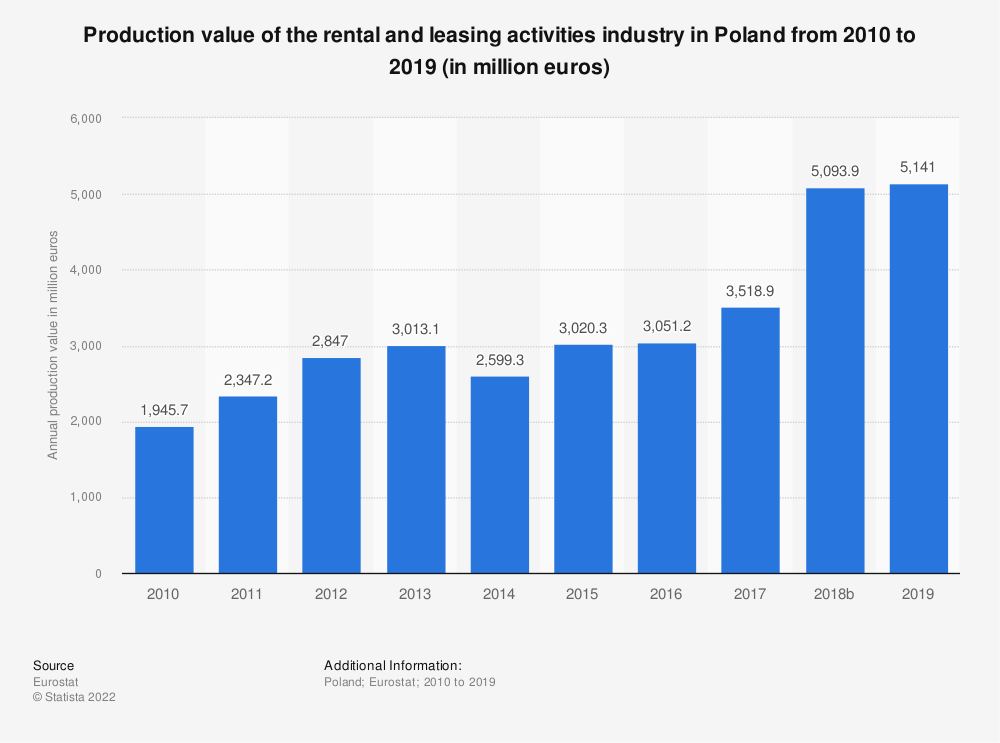 Statistic: Production value of the rental and leasing activities industry in Poland from 2008 to 2015 (in million euros) | Statista