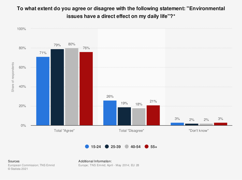 "Statistic: To what extent do you agree or disagree with the following statement: ""Environmental issues have a direct effect on my daily life""?* 