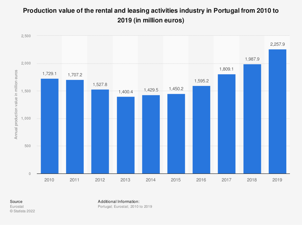 Statistic: Production value of the rental and leasing activities industry in Portugal from 2008 to 2015 (in million euros) | Statista