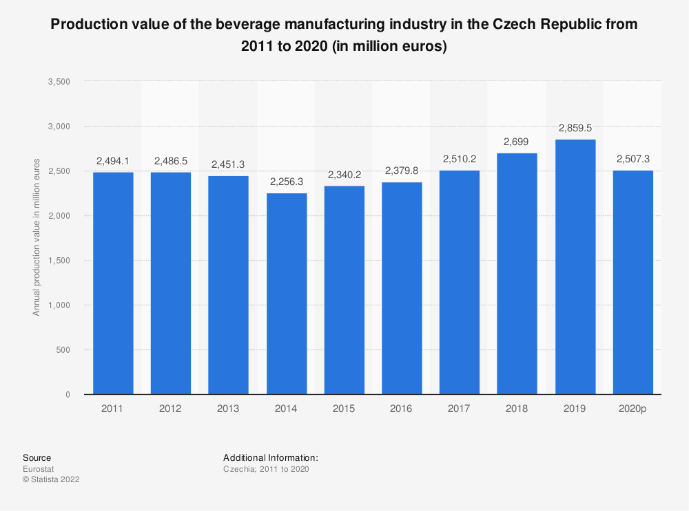 Statistic: Production value of the beverage manufacturing industry in the Czech Republic from 2008 to 2015 (in million euros) | Statista