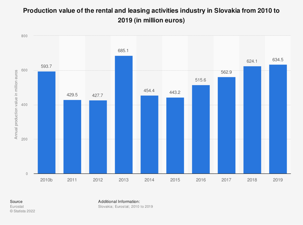 Statistic: Production value of the rental and leasing activities industry in Slovakia from 2008 to 2015 (in million euros) | Statista