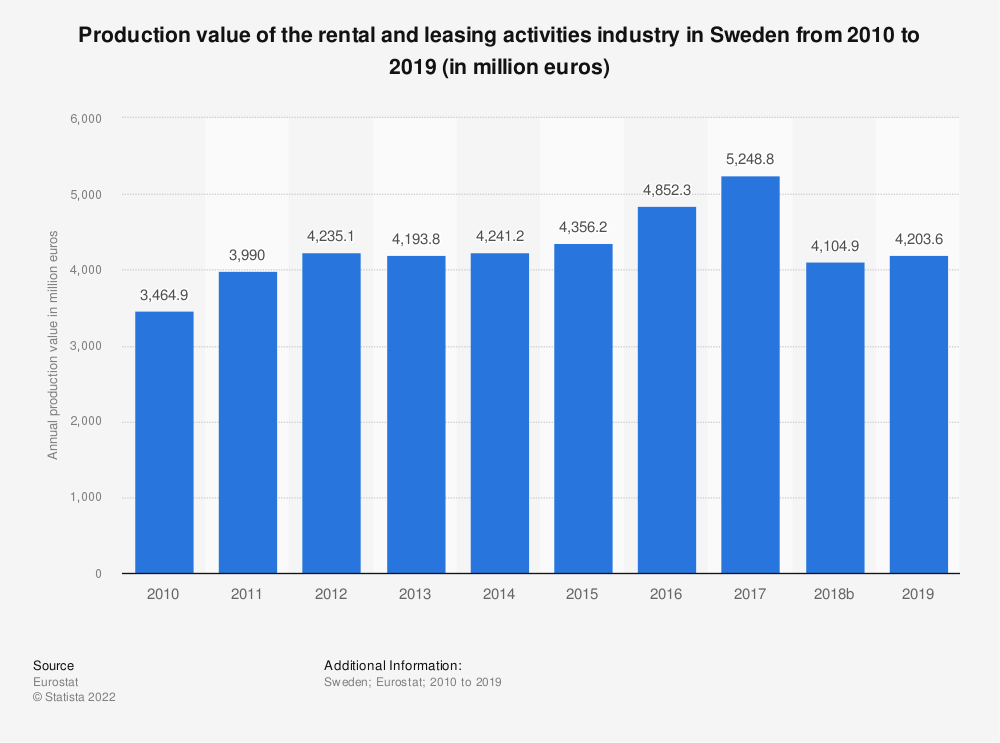 Statistic: Production value of the rental and leasing activities industry in Sweden from 2008 to 2015 (in million euros) | Statista
