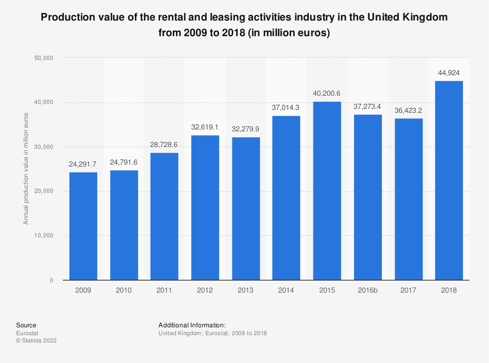 Statistic: Production value of the rental and leasing activities industry in the United Kingdom from 2008 to 2015 (in million euros) | Statista