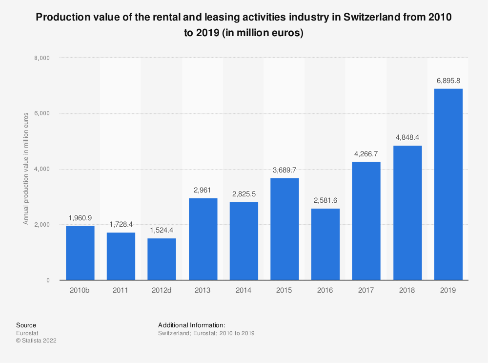 Statistic: Production value of the rental and leasing activities industry in Switzerland from 2009 to 2015 (in million euros) | Statista