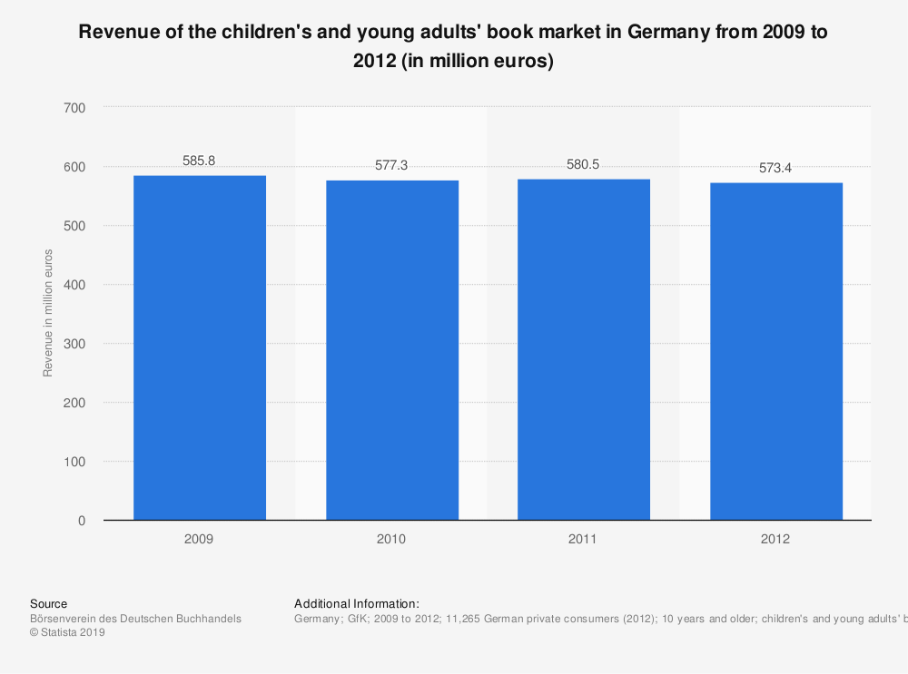 Statistic: Revenue of the children's and young adults' book market in Germany from 2009 to 2012 (in million euros) | Statista