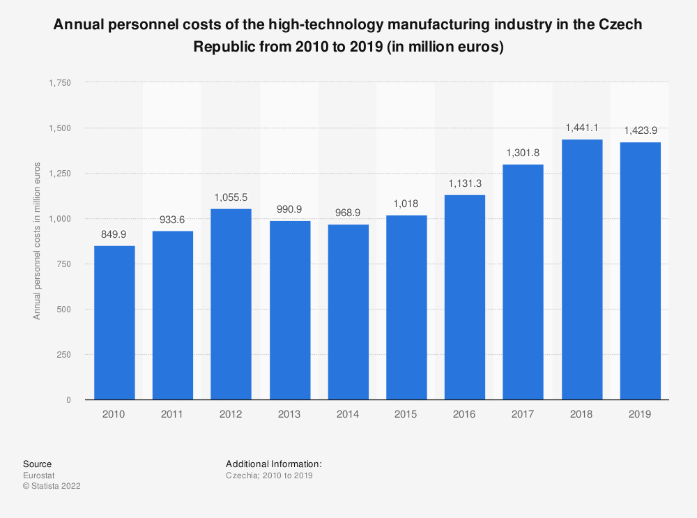 Statistic: Annual personnel costs of the high-technology manufacturing industry in the Czech Republic from 2009 to 2015 (in million euros) | Statista